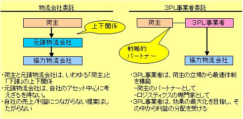 3pl_02_01